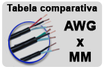 Tabela comparativa AWG x MM